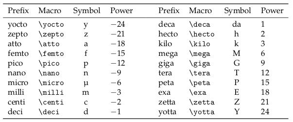 Préfixes d'unités