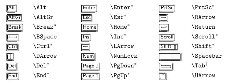 Symboles du clavier avec keystroke